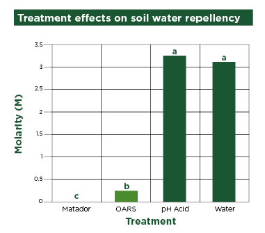 graph of treatment effects on soil water